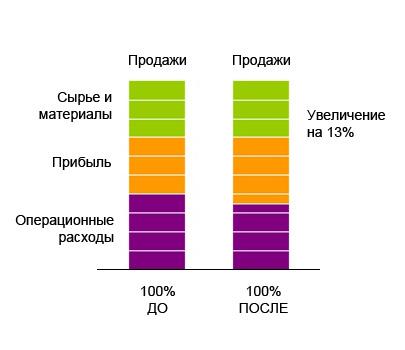 13% увеличение прибыли за счет существенного сокращения затрат