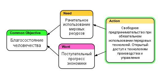 Решение конфликта: конкуренция или плановая экономика