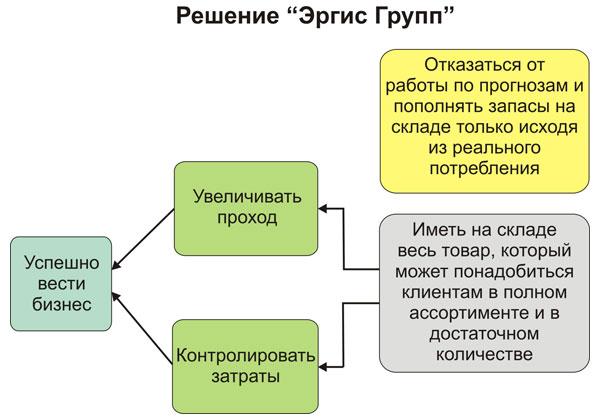 Решение ТОС для Эргис Групп