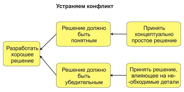 Устранение конфликта принятия решения