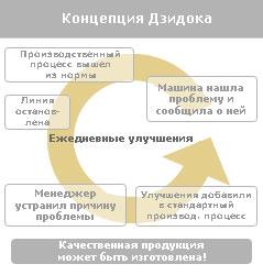 Концепция Дзидока