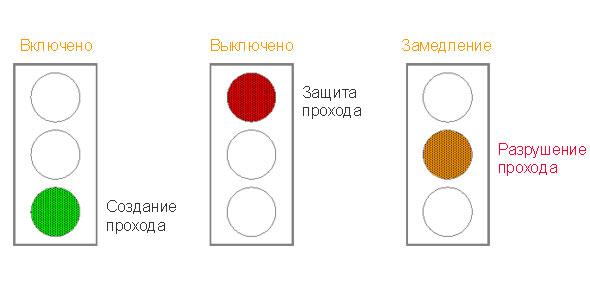 Аналогия со светофором