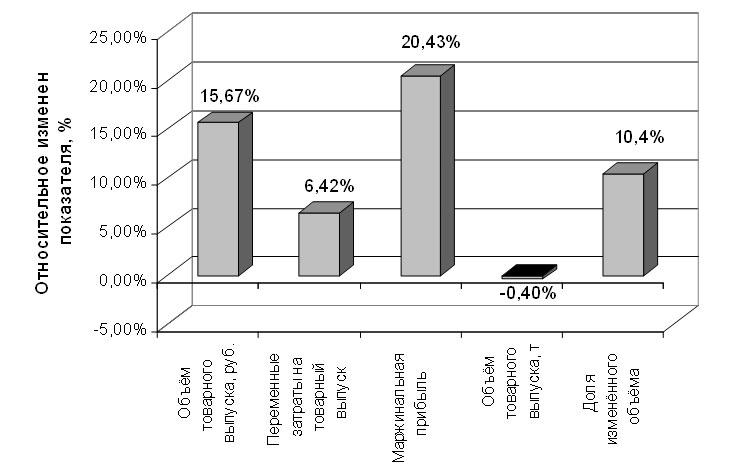 Относительные изменения основных показателей  в результате оптимизации