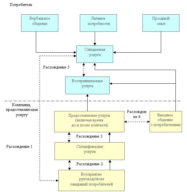 Модель расхождений
