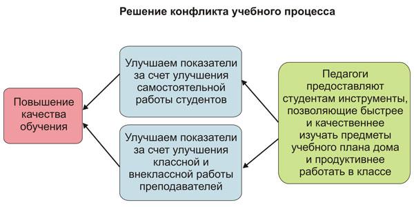 Решение образовательного конфликта
