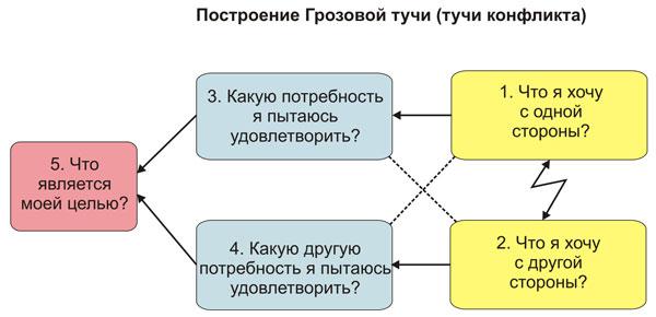 Как строить Грозовую тучу