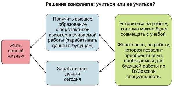 Решение конфликта студента: учиться или не учиться?