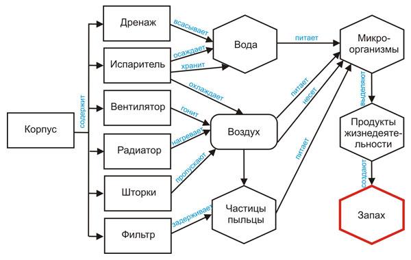 """Функциональная диаграмма """"Запах из кондиционера"""""""