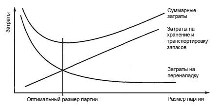 Оптимальный размер партии