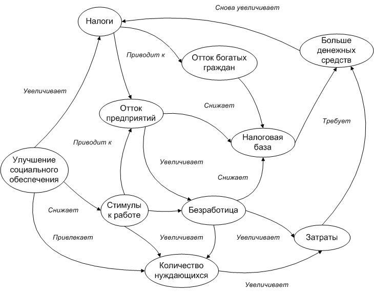 Динамика системы социального обеспечения