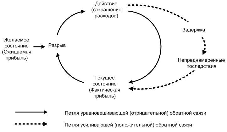 Пример системной диаграммы «Неработающее решение»