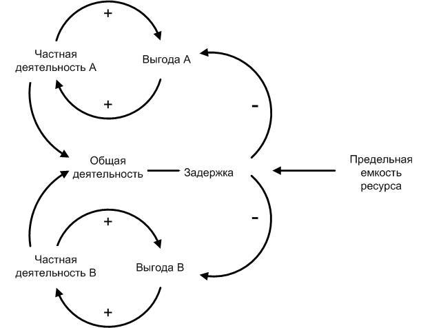 Пример системной диаграммы «Трагедия коллективного ресурса»