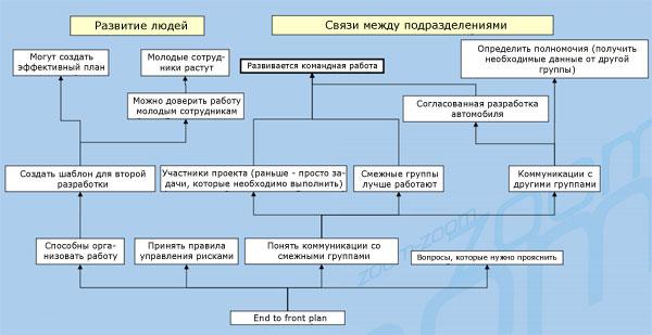 Развитие персонала и связей между подразделениями
