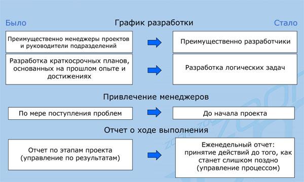 Сдвиг парадигмы в управлении планированием