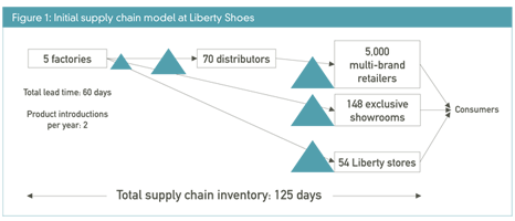 Liberty Shoes 1