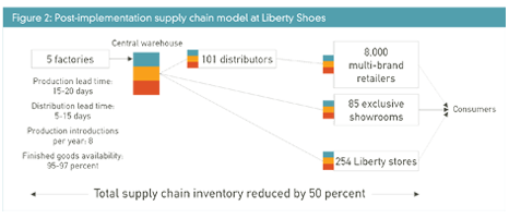 Liberty Shoes 2