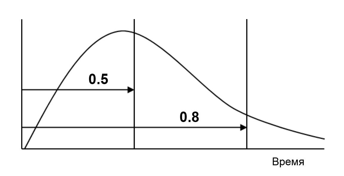 Зависимость времени и вероятности выполнения задач в срок