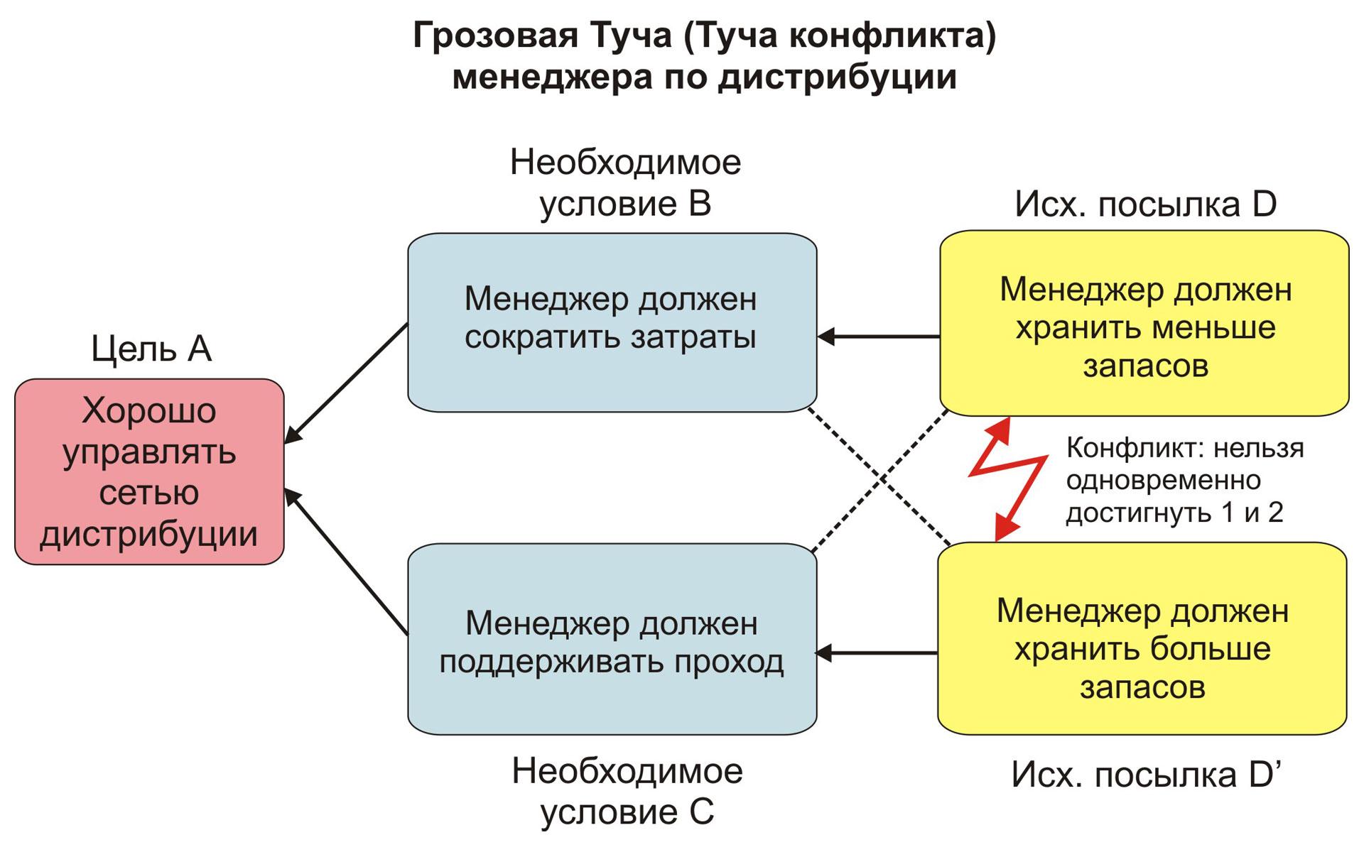 Туча корневого конфликта дистрибуции