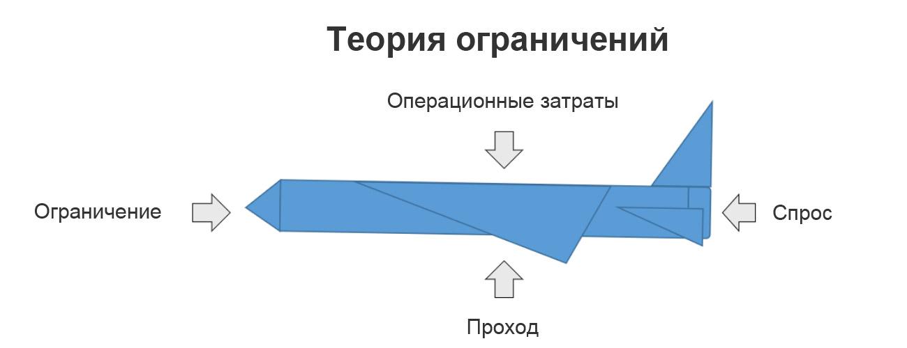 Теория ограничений