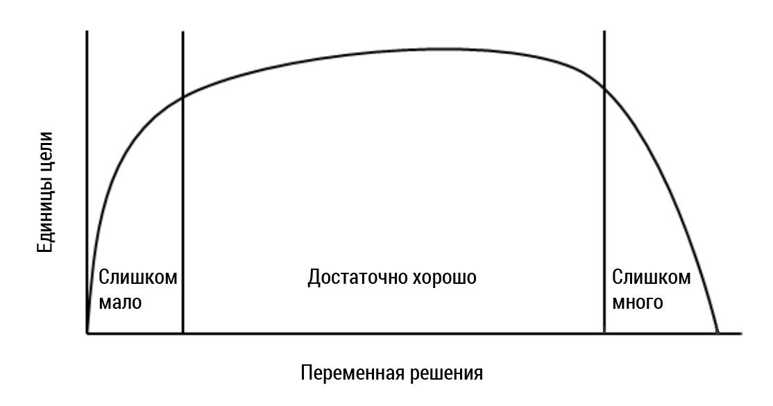 График достаточно хорошего решения