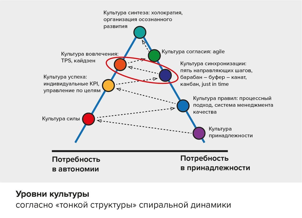 Тонкая структура спиральной динамики