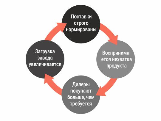 Причинно-следственная петля дефицитного продукта и реакция дилеров и поставщиков