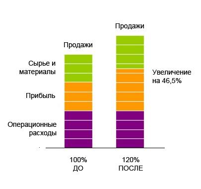 20% увеличение производительности дает увеличение прибыльности в размере 46,5%