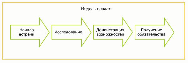 Модель продаж