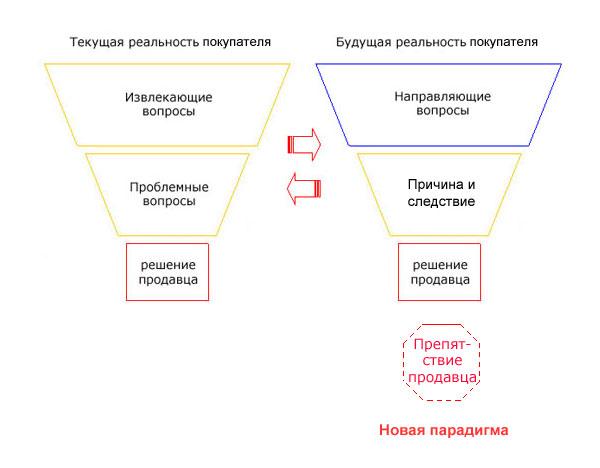 Продажи детальной сложности между парадигмами