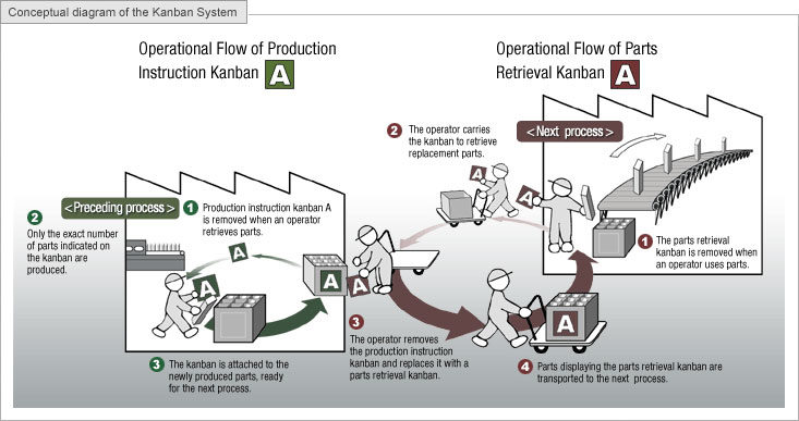 Alf img - showing kanban system in manufacturing