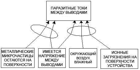 """Дерево текущей реальности """"Микросхема"""""""