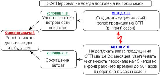 НЖЯ 2