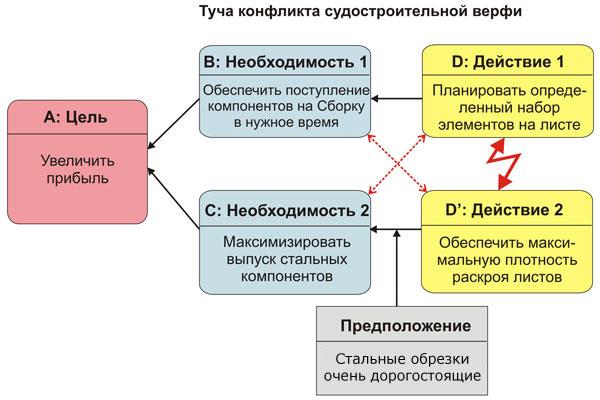 Туча верфи 2 (tocpeople.com)
