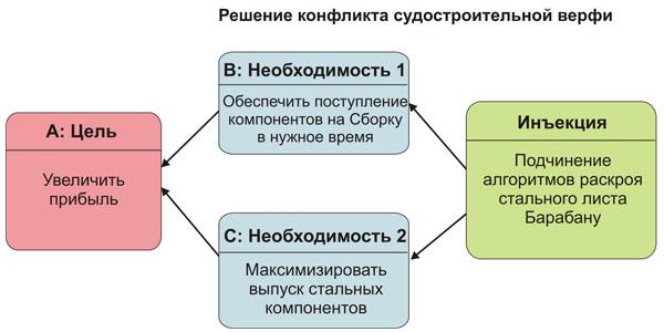 Решение Тучи верфи (tocpeople.com)