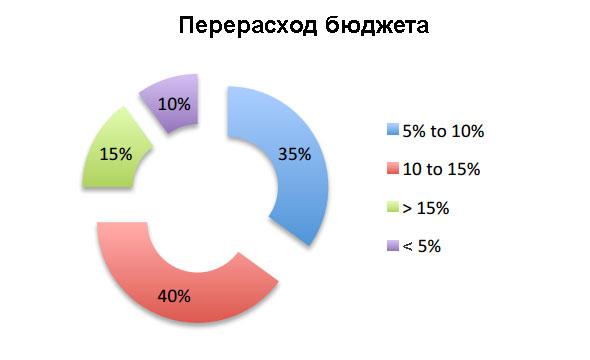 Подводная отрасль - перерасход бюджета (tocpeople.com)