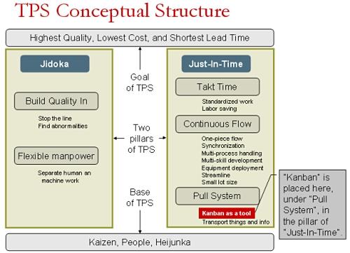 Структура концепции TPS