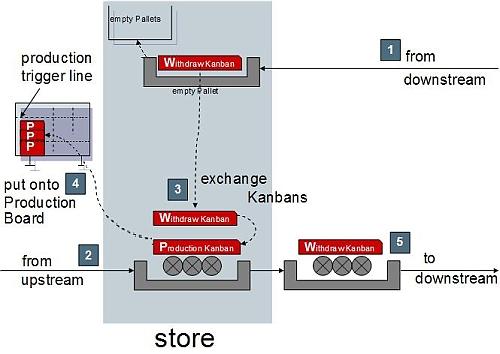 Обмен канбанами на складе