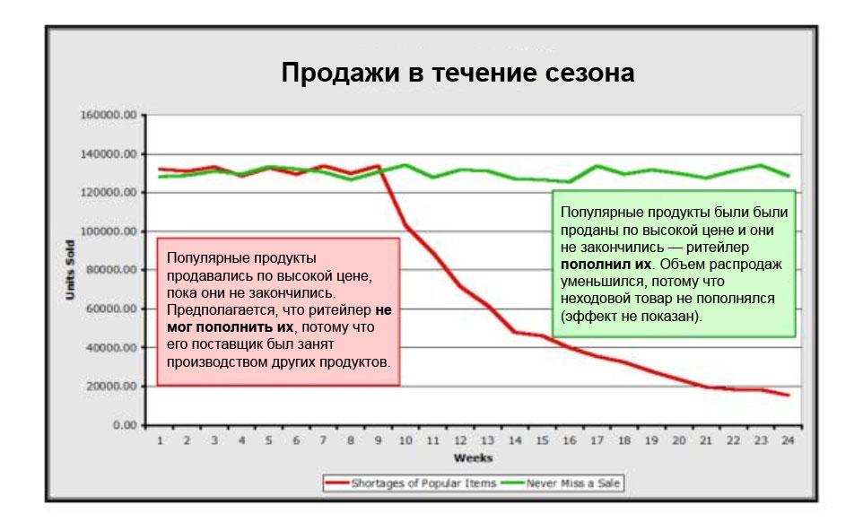 Розничные продажи: избавление от дефицита и излишков