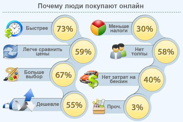 Почему мы выбираем интернет-магазины (tocpeople.com)