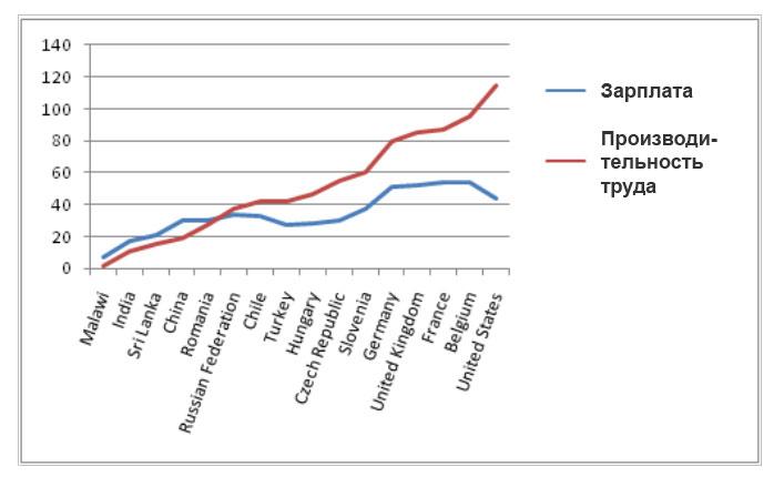 Производительность и заработная плата (tocpeople.com)