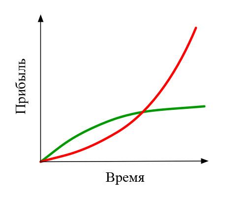 Красная кривая / зеленая кривая