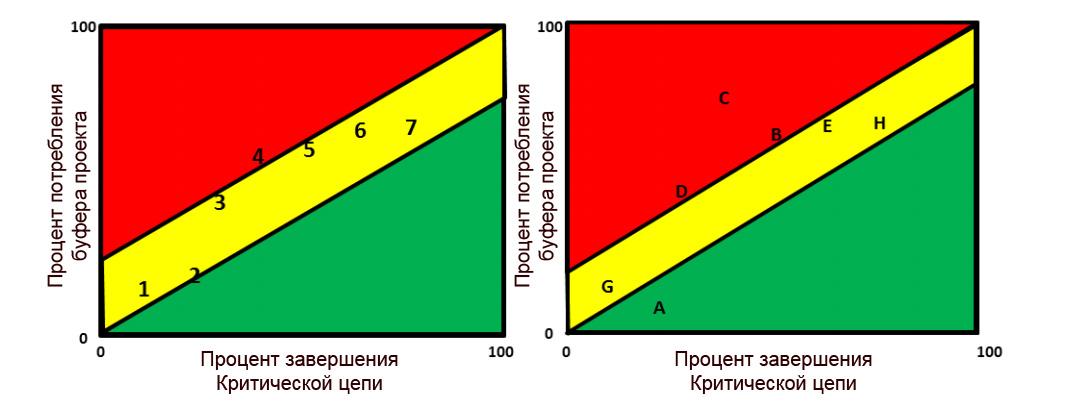 Температурная диаграмма