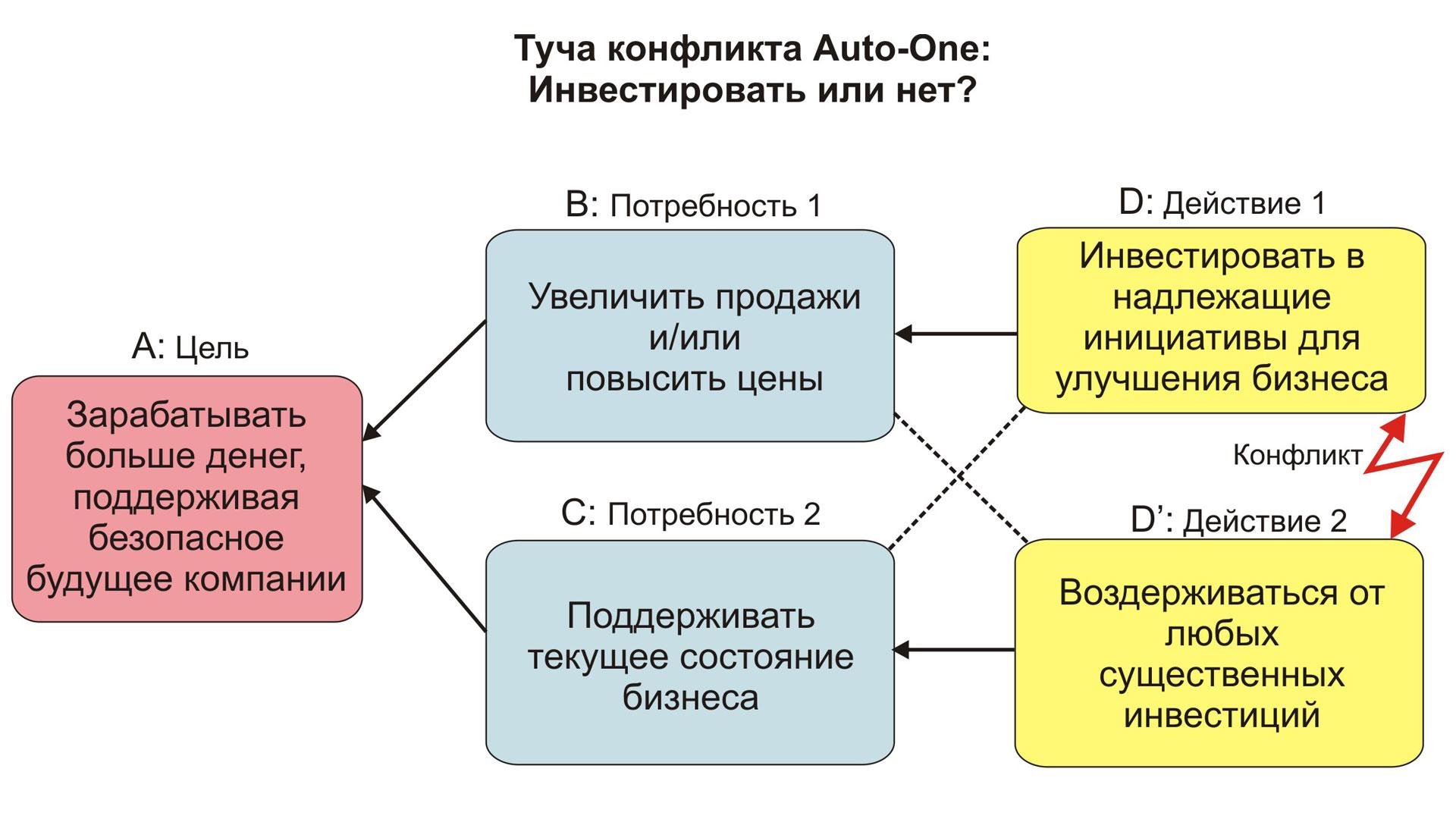 Туча Auto-one