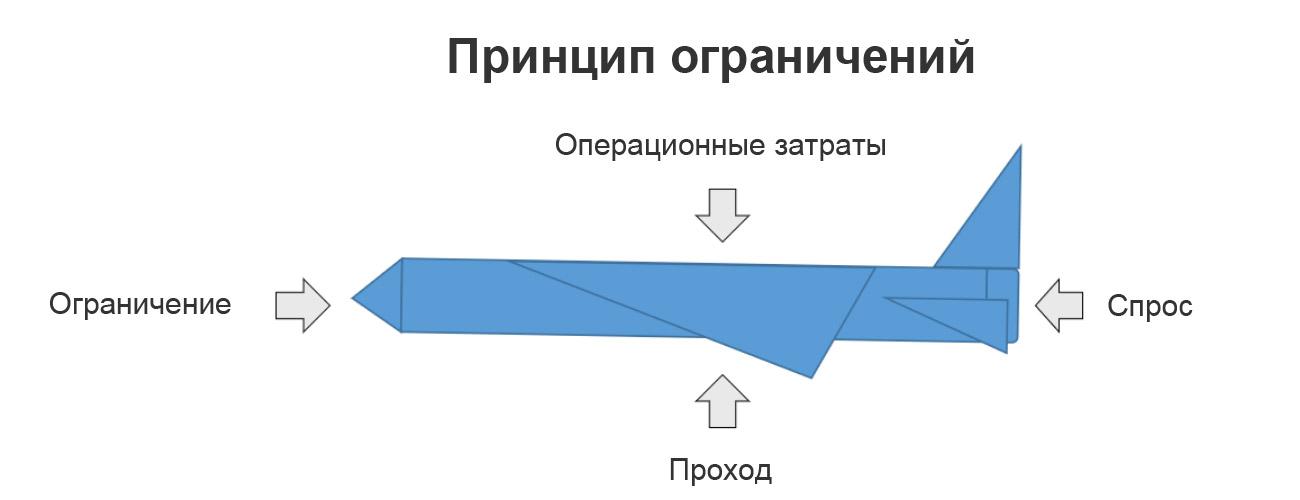 Принцип ограничений